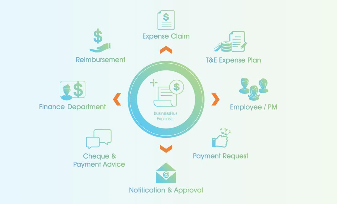 Expense Management Software Expense Claim Form Expense